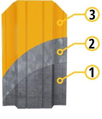 Металлический штакетник - составляющие профиля